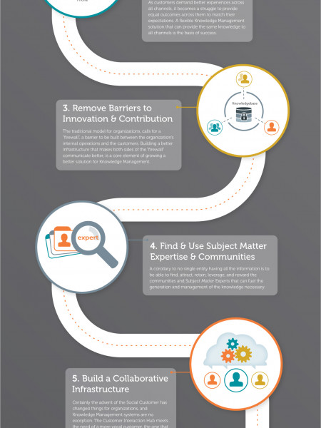 The Path to KM Enlightenment Infographic