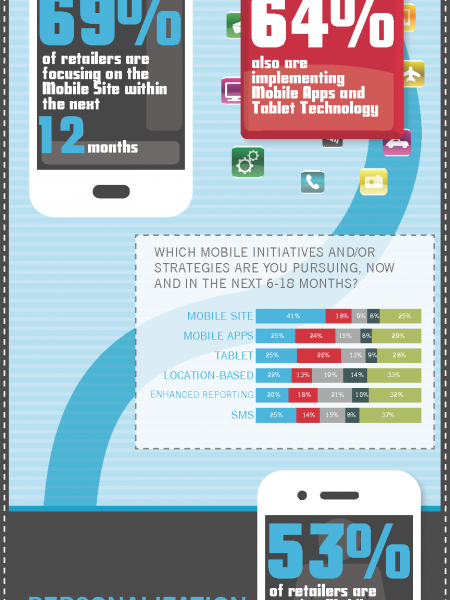 The Path to Personalizing the Mobile Experience  Infographic