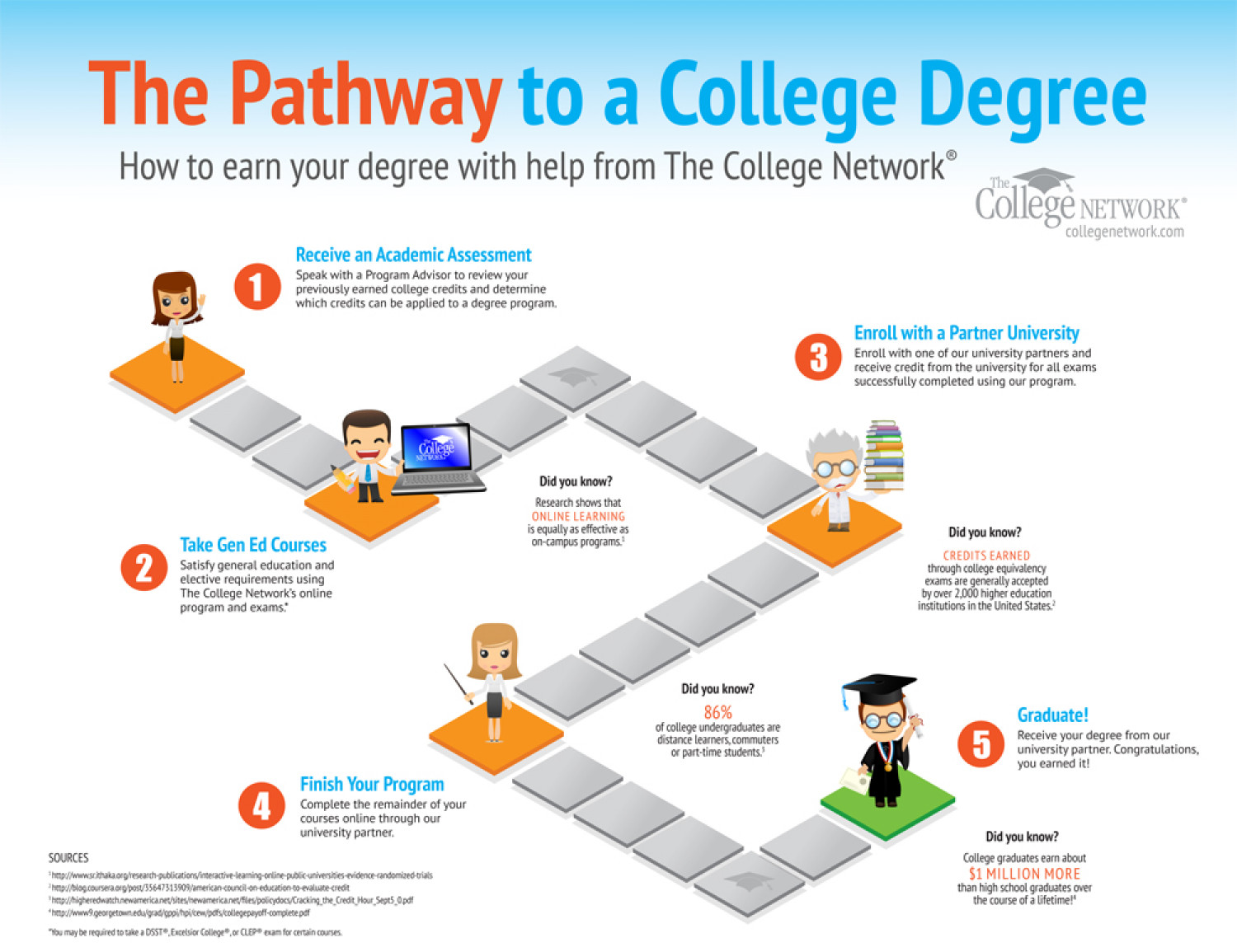 university degrees infographics ly the pathway to a college degree infographic