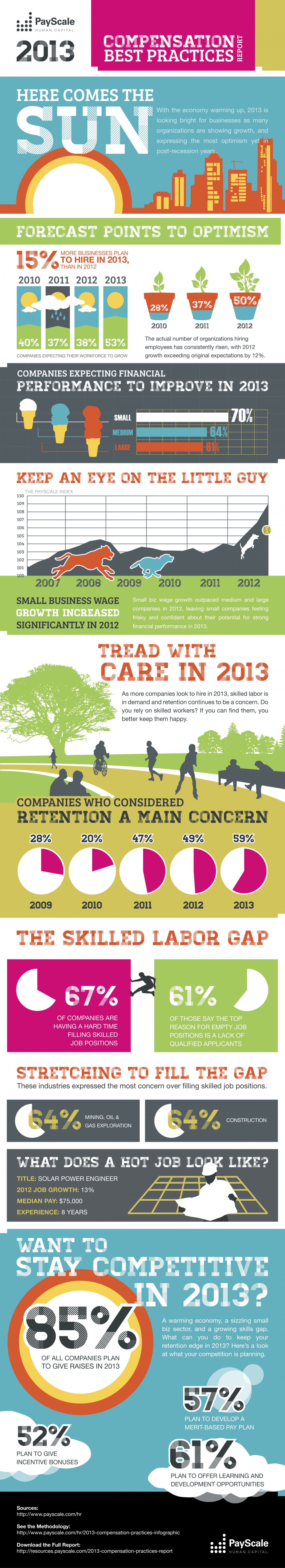 The PayScale 2013 Compensation Best Practices Report Infographic