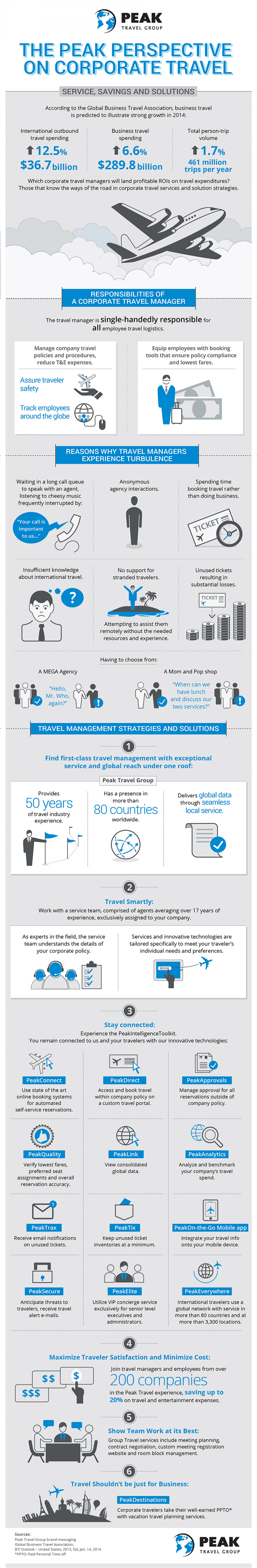 The Peak Perspective on Corporate Travel Infographic