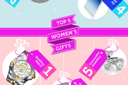 The Perfect Christmas Gift Guide Infographic