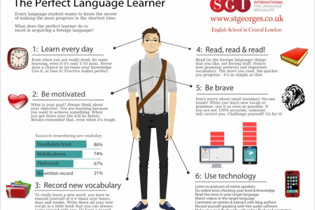 The Perfect Language Learner Infographic