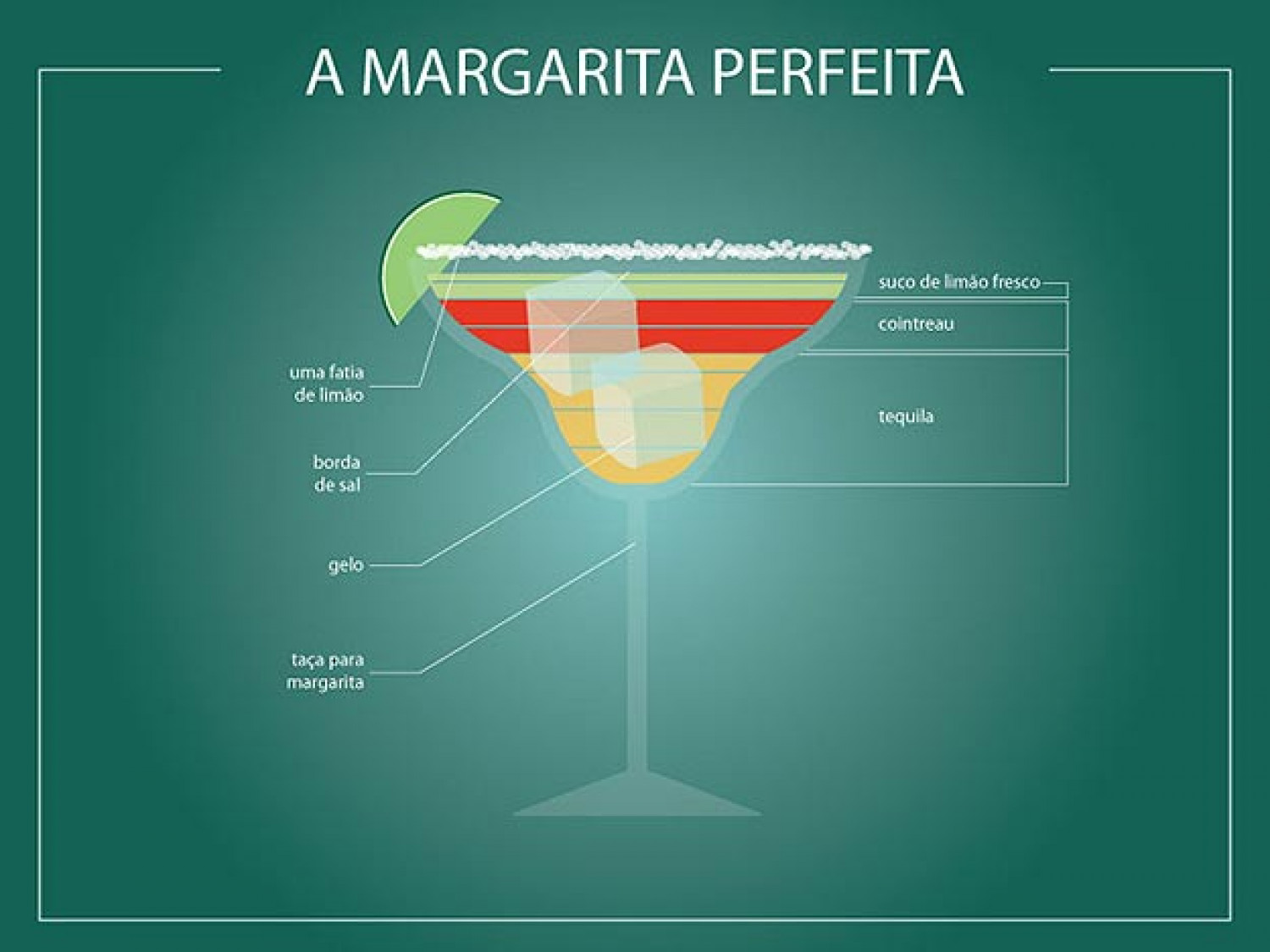 The Perfect Margarita Infographic