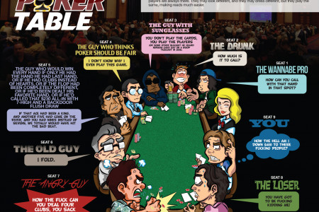 The Perfect Poker Table Infographic