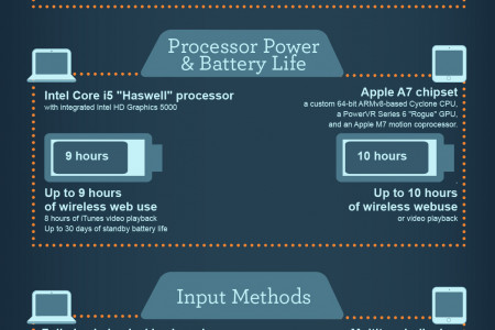 The Perfect Portable Device to Suit your Needs Infographic