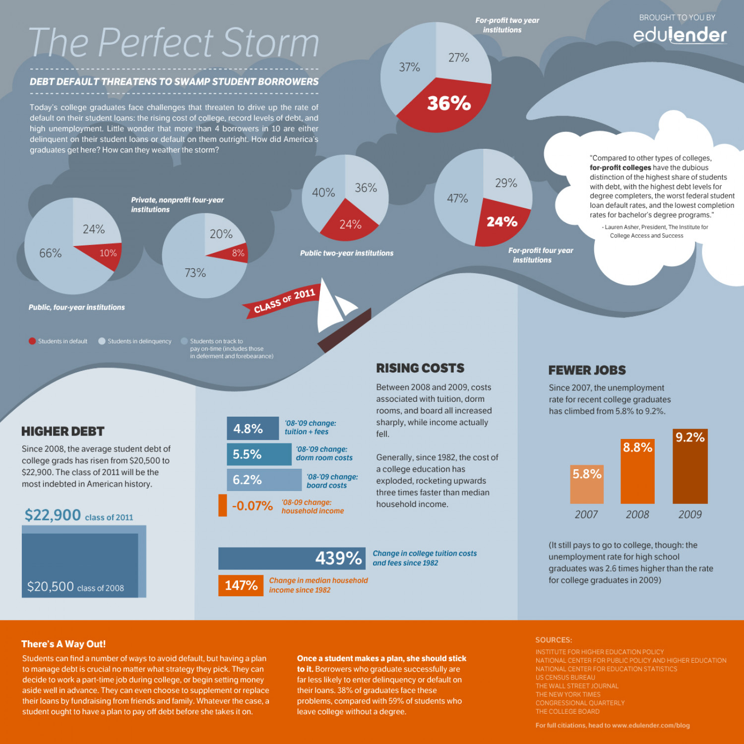 The Perfect Strom  Infographic