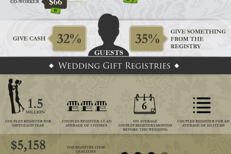 The Perfect Wedding Gift Infographic