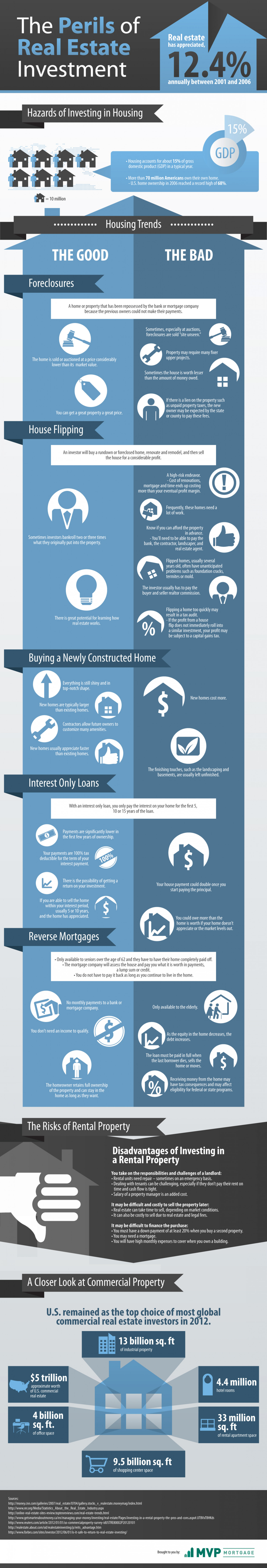 The Perils of Real Estate Investing Infographic