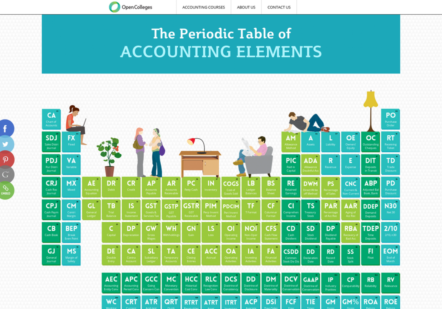 The Periodic Table of Accounting Elements Infographic