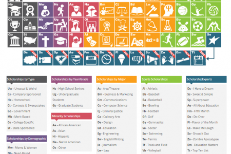 The Periodic Table of College Scholarships Infographic