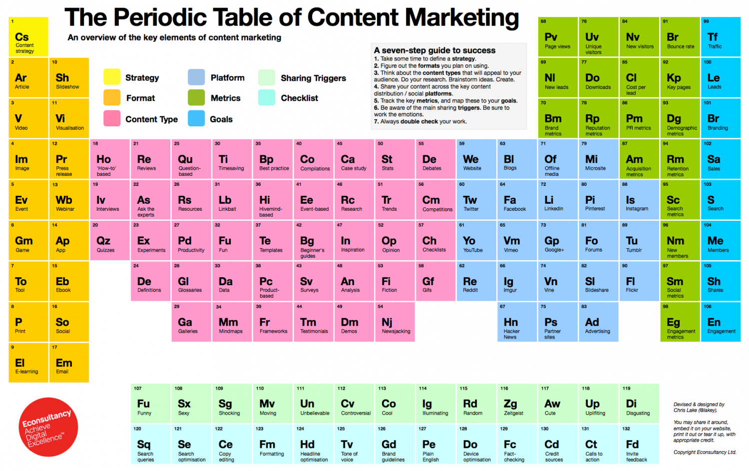 The Periodic Table of Content Marketing Infographic
