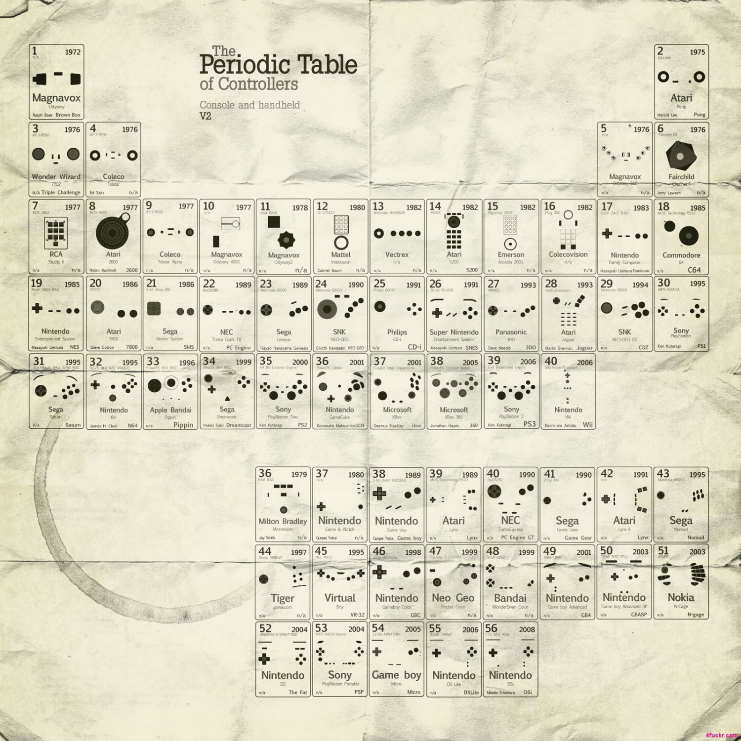 The Periodic Table of Controllers Infographic