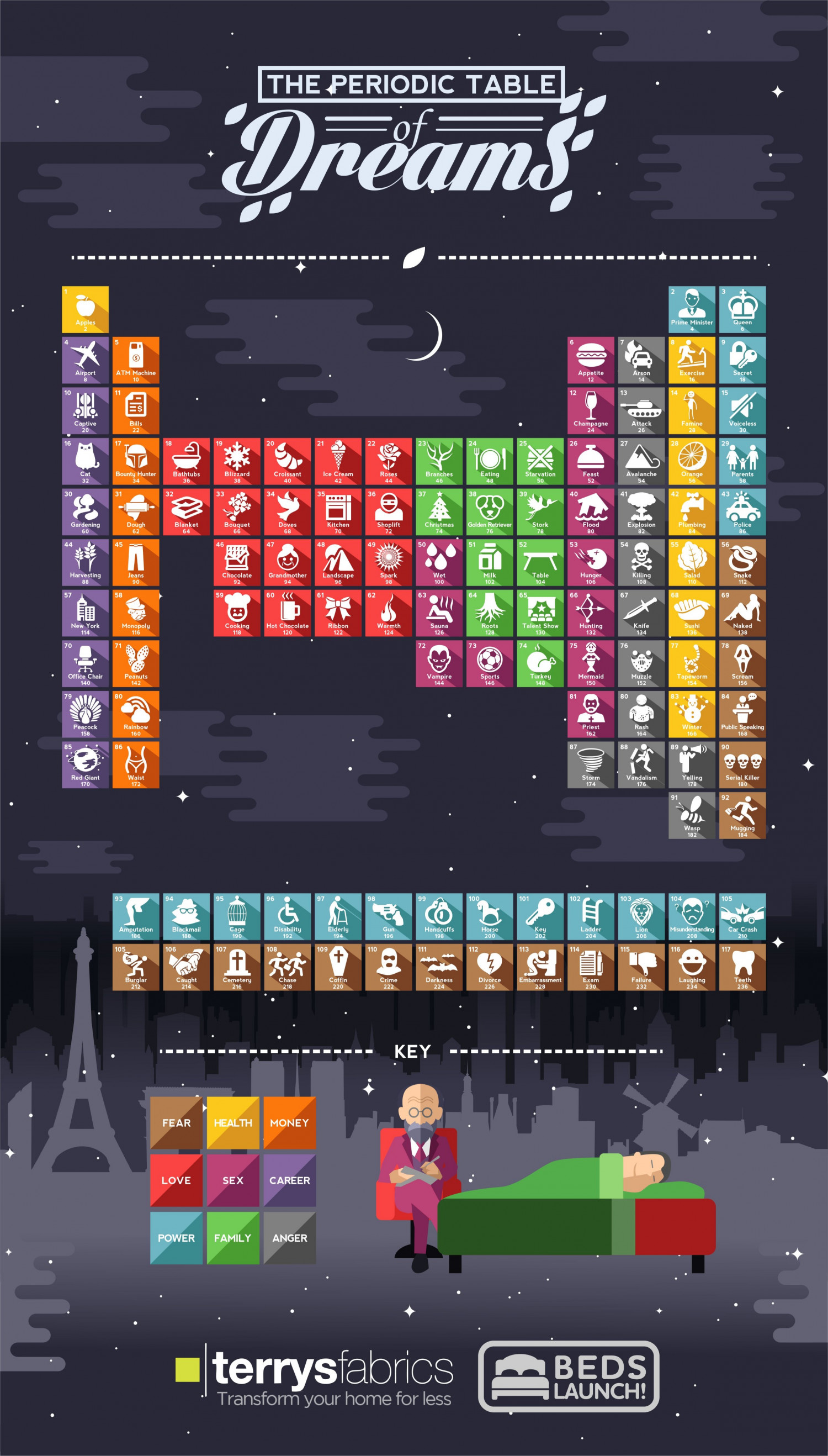 The Periodic Table of Dreams Infographic