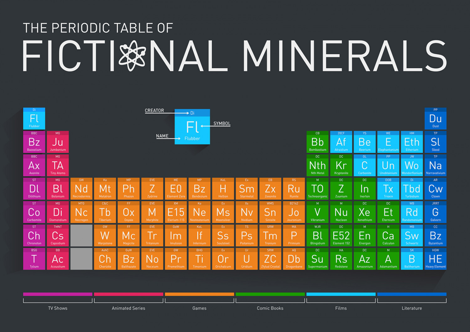 The Periodic Table of Fictional Minerals Infographic
