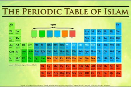 The Periodic Table of Islam Infographic