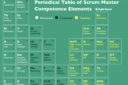 The Periodic Table of Scrum Master Competencies Infographic