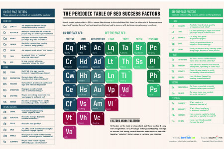 The Periodic Table of SEO Success Infographic