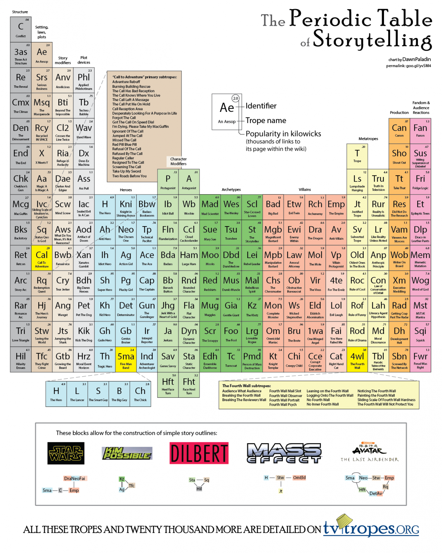The Periodic Table of Storytelling Infographic