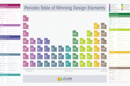 The Periodic Table of Winning Design Elements Infographic