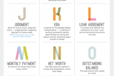 The Personal Loan Alphabet Infographic