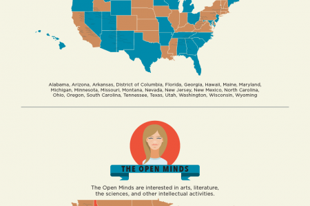 The Personalities of the 50 States Infographic
