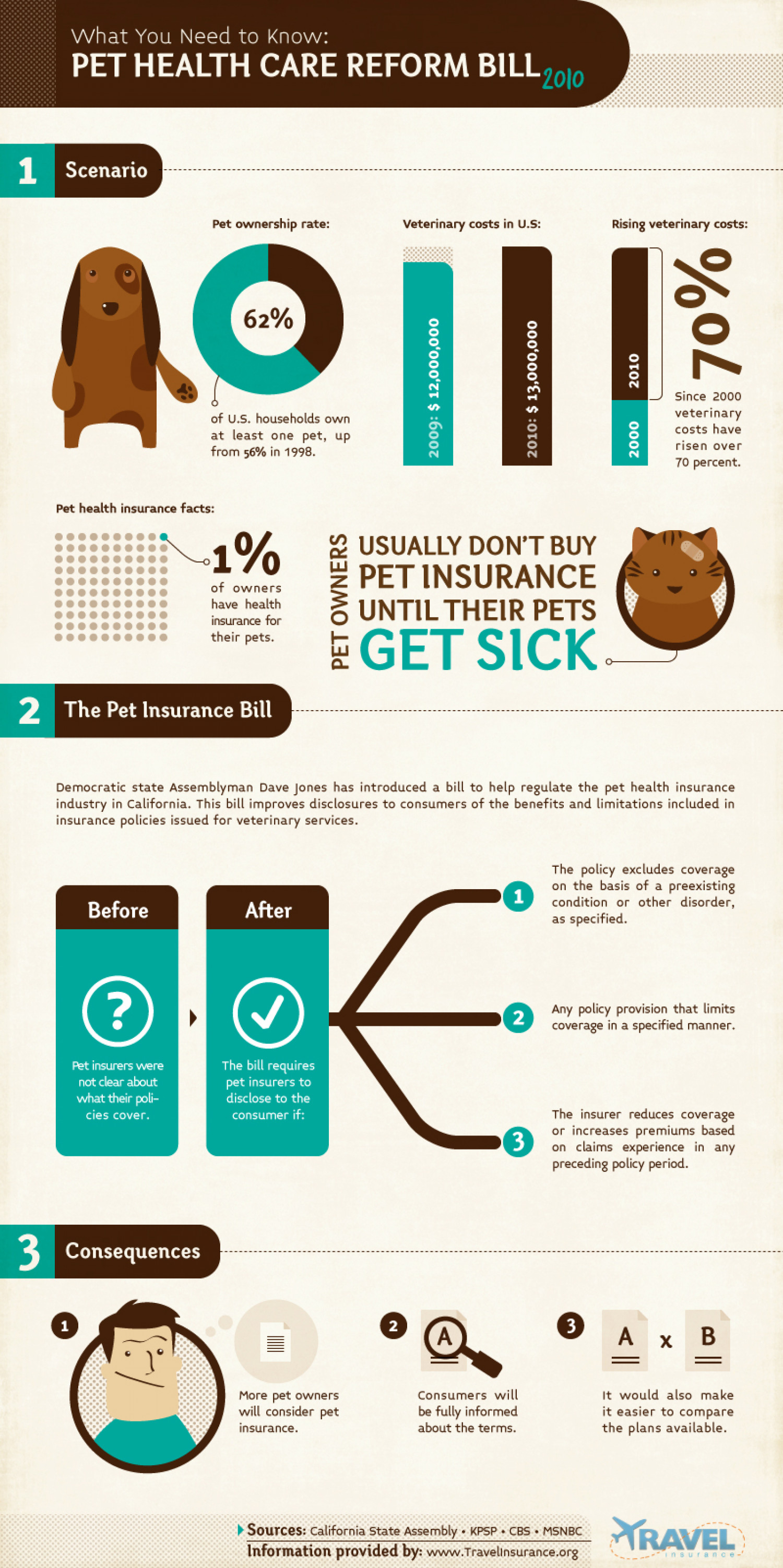 The Pet Health Care Reform Bill Infographic