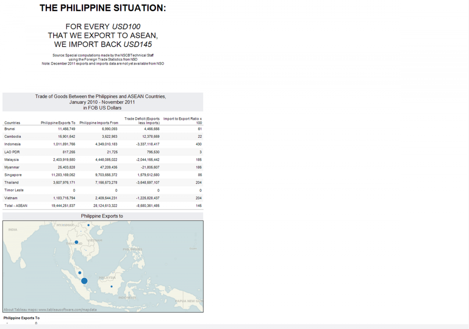 The Philippine Situation: For Every USD 100 That We Export To ASEAN, We Import Back USD 145 Infographic