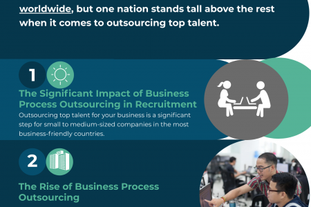 The Philippines' Impact in Business Process Outsourcing Trends Infographic