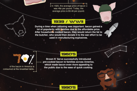 The Pig Bang Theory: Bacon, Bombs & Bacon Bombs Infographic