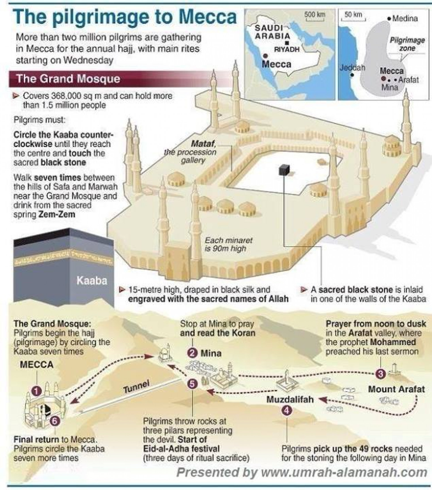 The Pilgrimage to Mecca Infographic