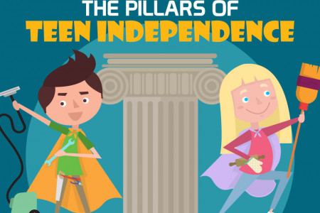 The Pillars Of Teens Independence Infographic Infographic