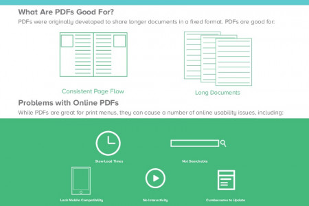 The Pitfalls of PDF Menus Infographic
