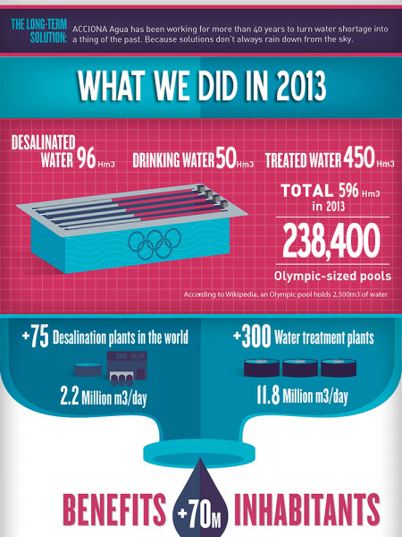 The Planet's Water in Figures Infographic