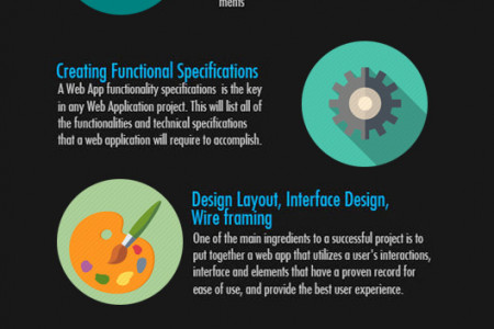The Planning Stage of Web Development Infographic