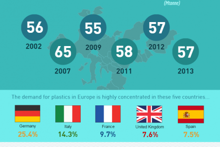 The Plastics Industry: Facts, Statistics and Future trends Infographic