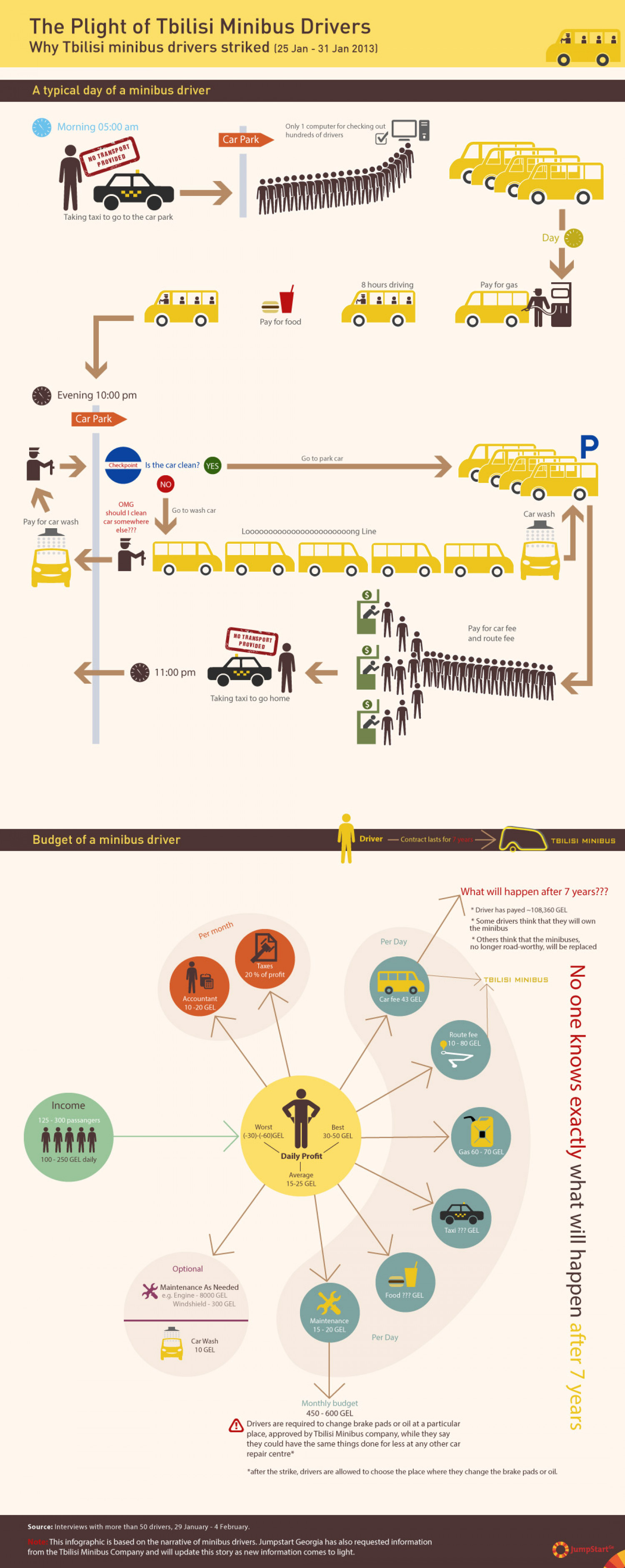 The Plight of Tbilisi Minibus Drivers Infographic