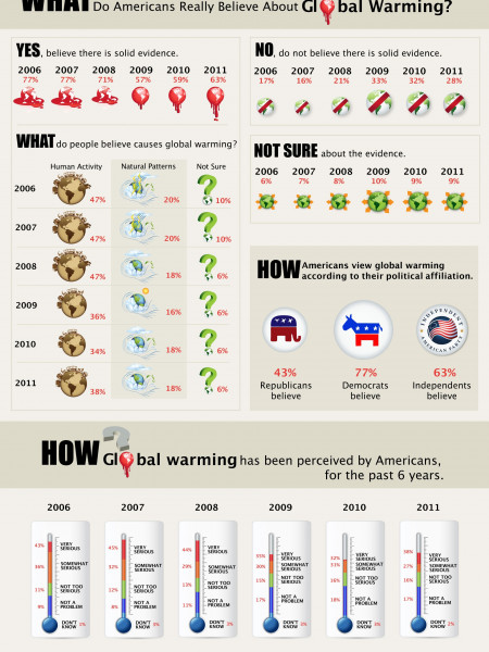 The Politics of Climate Change Infographic