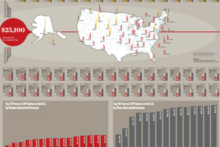 The Poorest ZIP Codes in America  Infographic