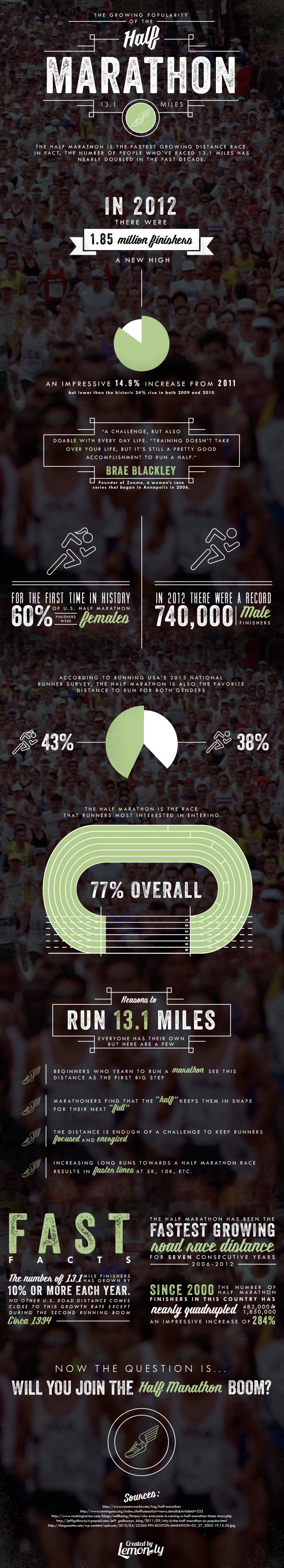 The Popularity of 13.1 Miles: A Half Marathon Statistics Infographic