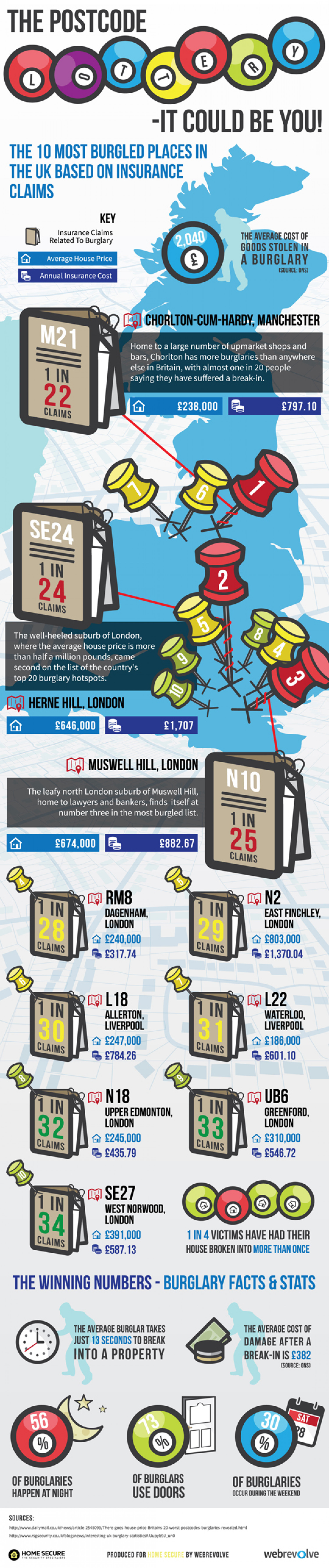 The postcode Lottery Infographic