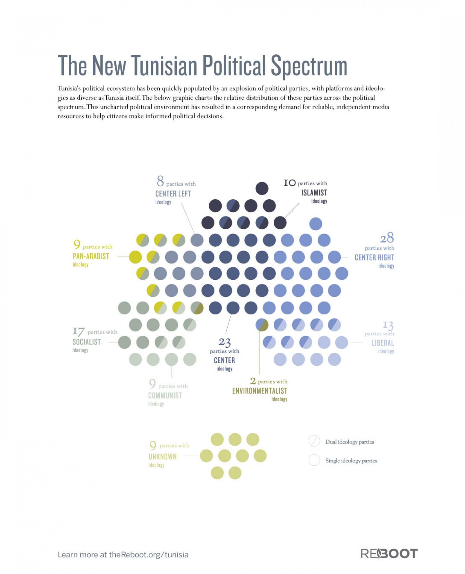 The Post-Revolution Tunisian Political Spectrum Infographic
