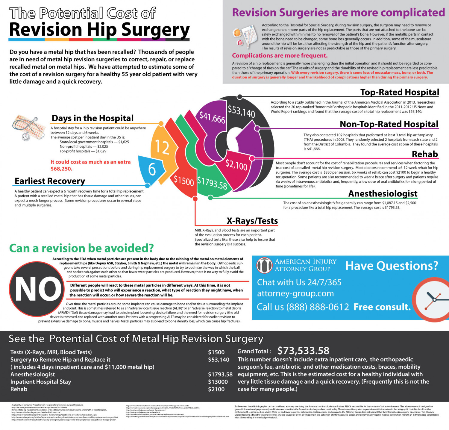 The Potential Cost of a Hip Revision Surgery Infographic