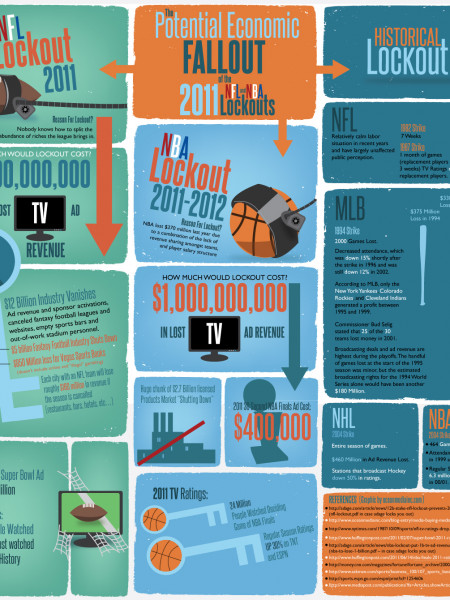 The Potential Economic Impact of the 2011 NBA and NFL Lockouts Infographic