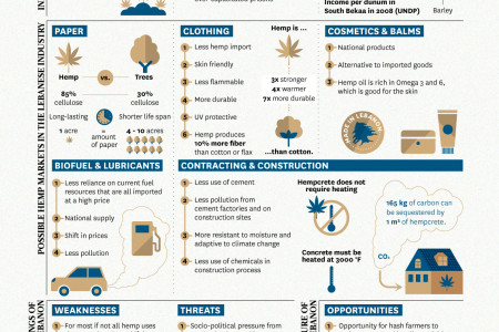 The Potential Impact of Industrial Hemp Infographic
