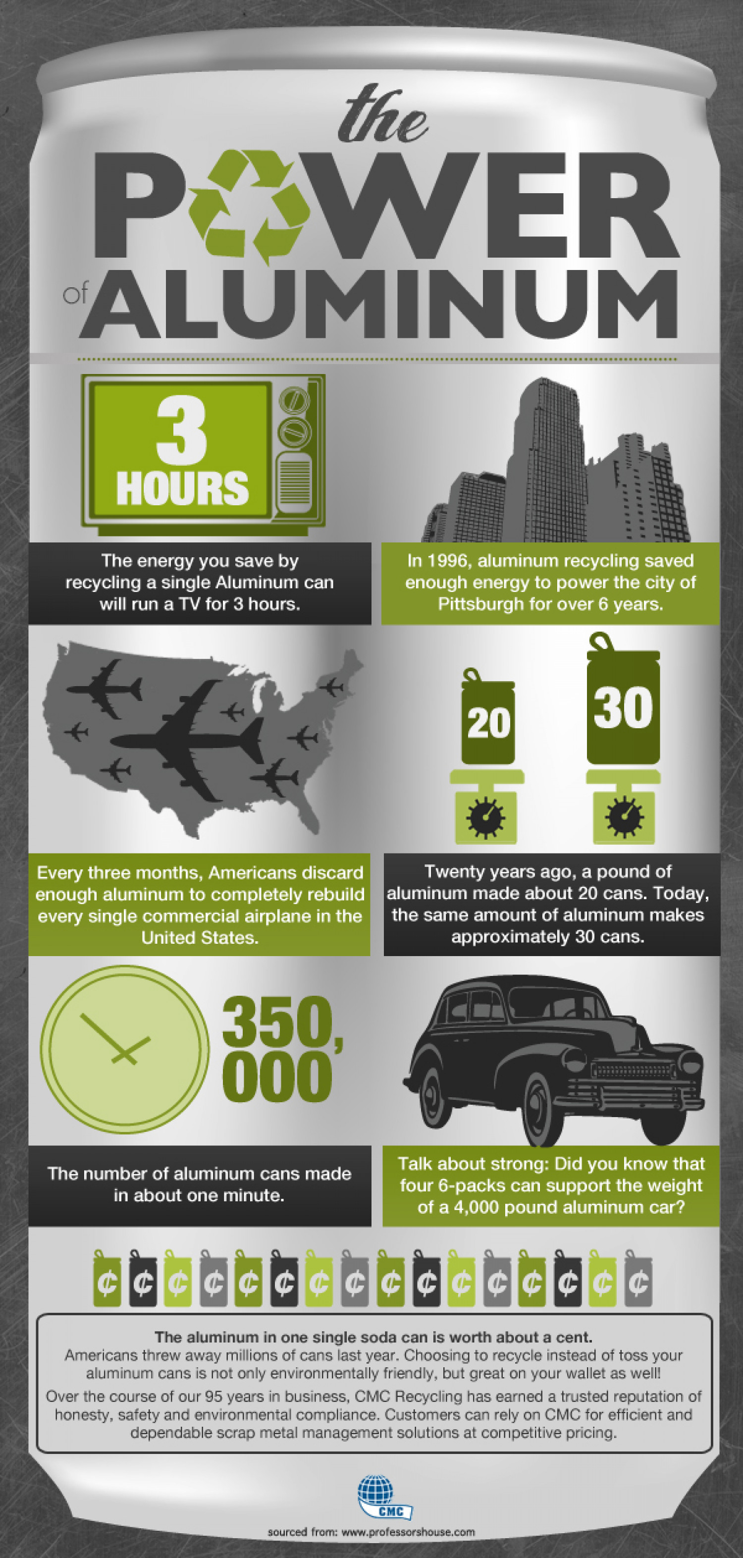 Interesting Facts About Aluminum Infographic