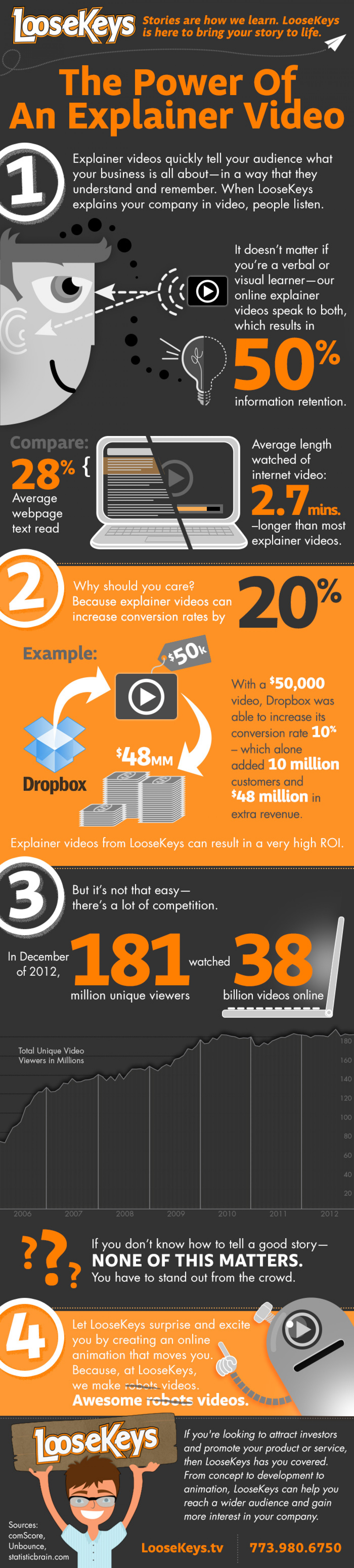 The Power Of An Explainer Video Infographic