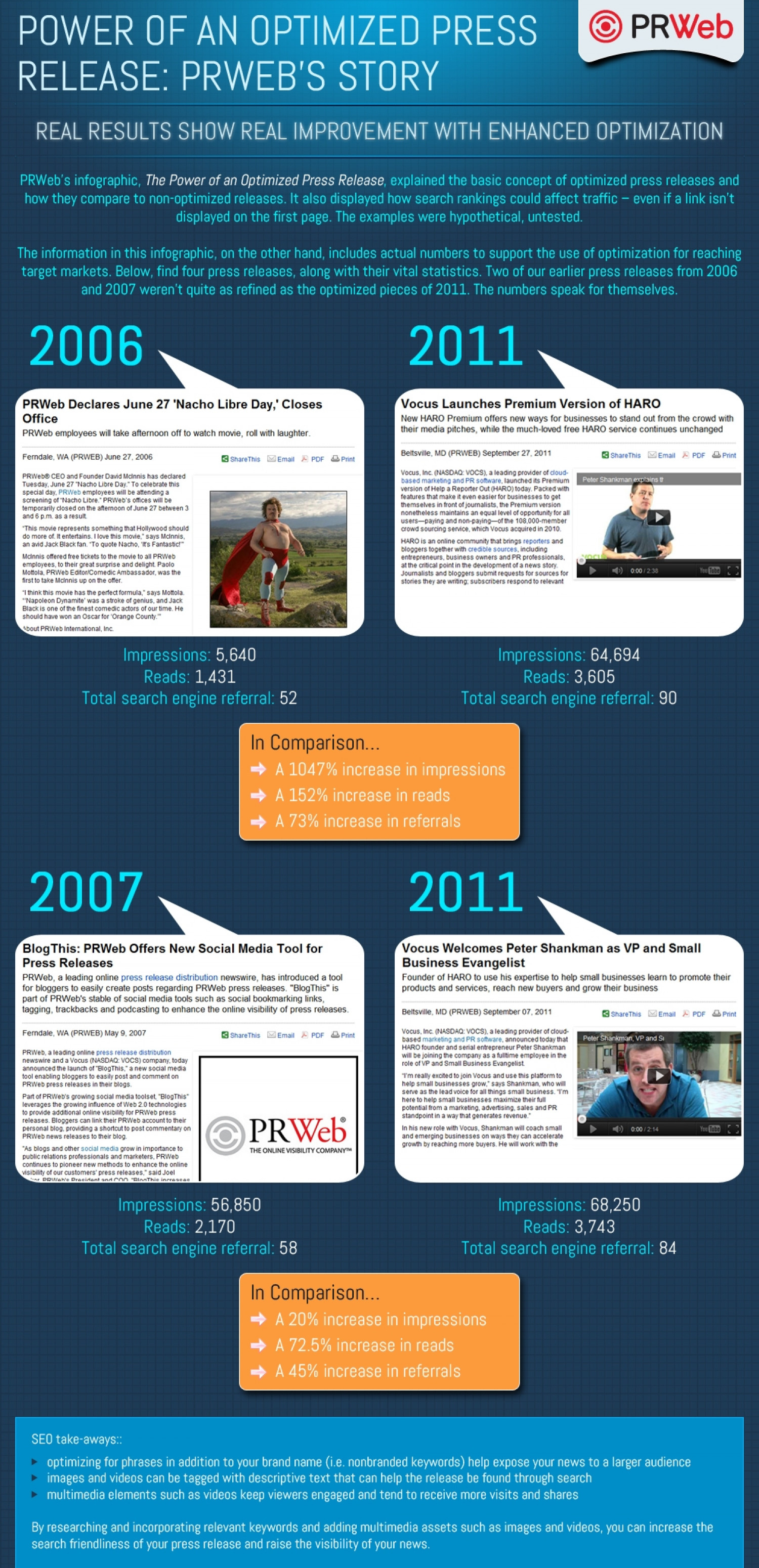 The Power of an Optimized Press Release: PRWeb's Story [INFOGRAPHIC]  Infographic