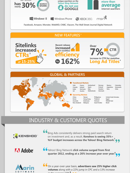 The Power of Bing Ads Infographic