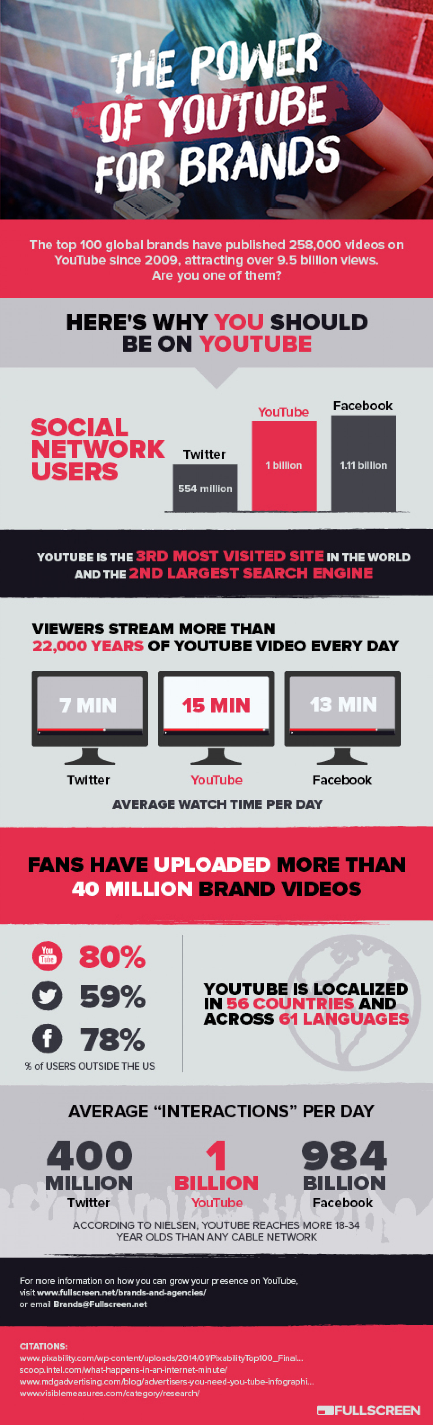 The Power of YouTube for Brands Infographic